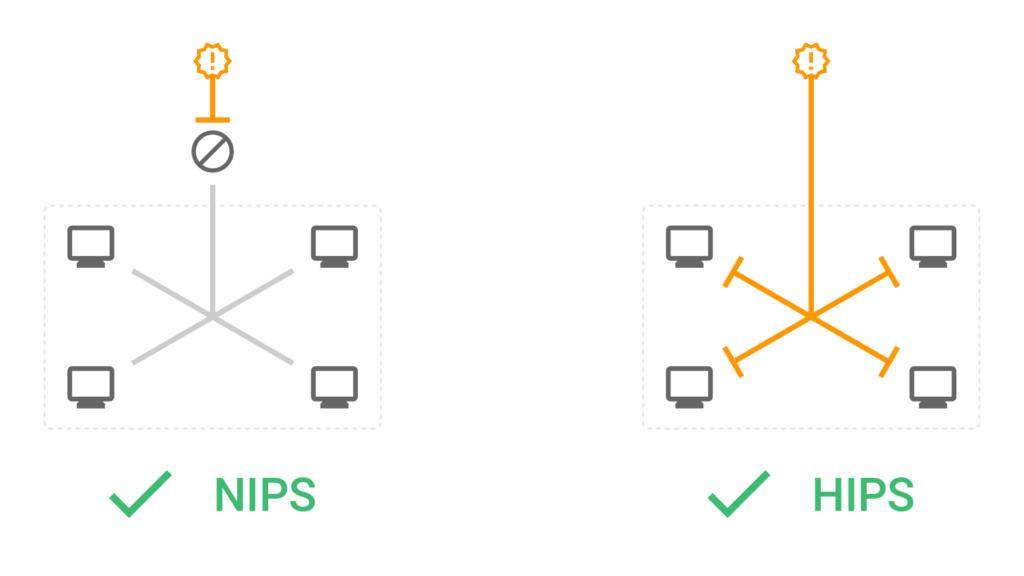 Cyberangriff von außen und Blocking von netzwerkbasiertem und hostbasiertem IPS.