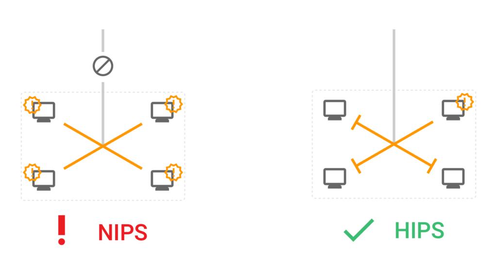 Cybernangriff von innen und Blocking durch hostbasiertes IPS, während netzwerkbasiertes IPS nicht blocken kann.
