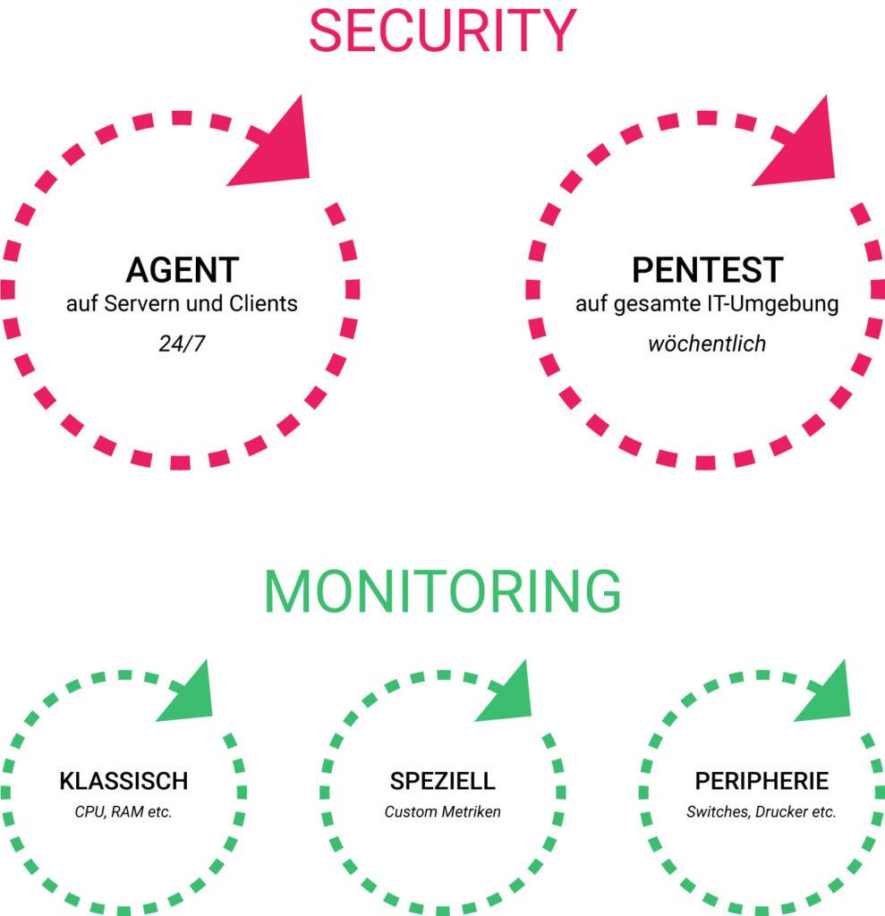 Security mit Agent und Pentest, Monitoring klassisch, speziell und der Peripherie